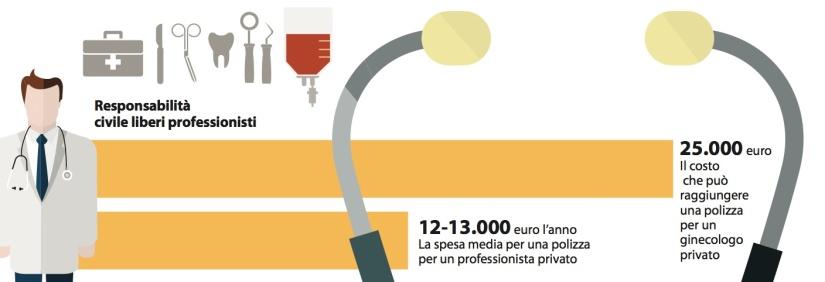 responsabilita'-civile-medici-costi