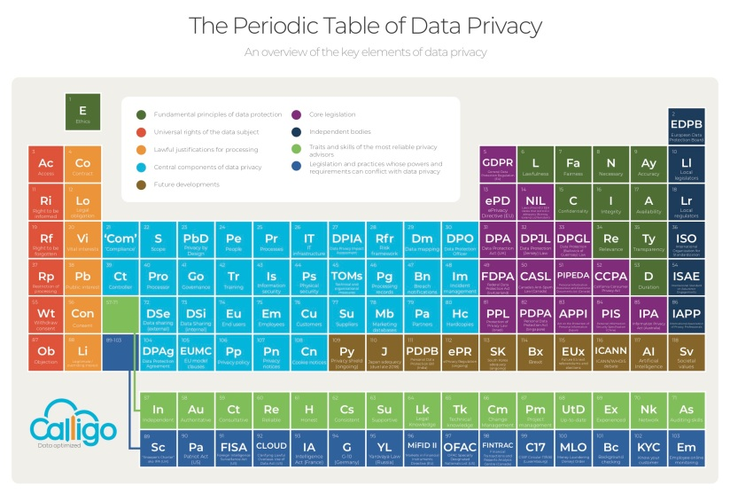 data_privacy_periodic_table